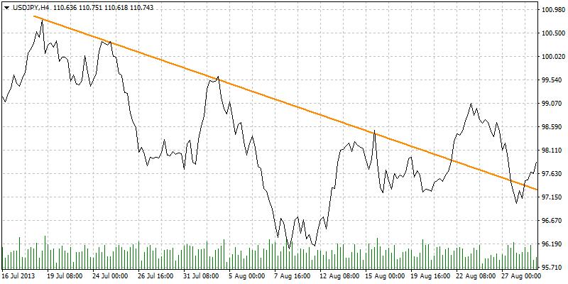 đường xu hướng biểu đồ đường MT4