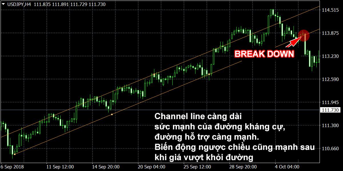 độ dài của channel line