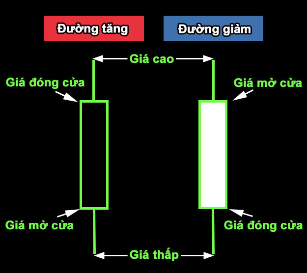 Phương pháp đọc biểu đồ nến MT4