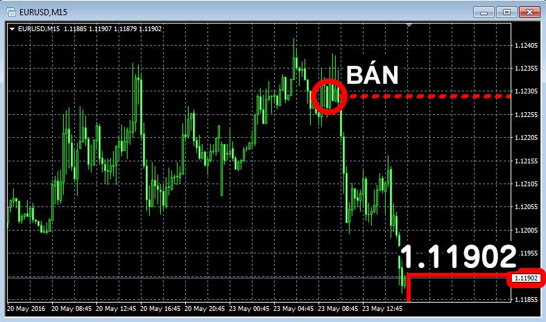 Biểu đồ EUR/USD