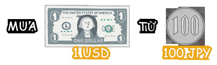 Mua 1 USD bằng 100 JPY