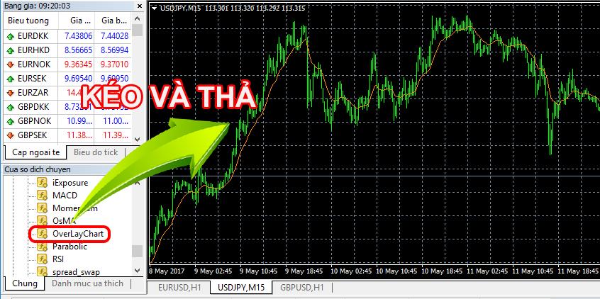 áp dụng biểu đồ OverLay Chart