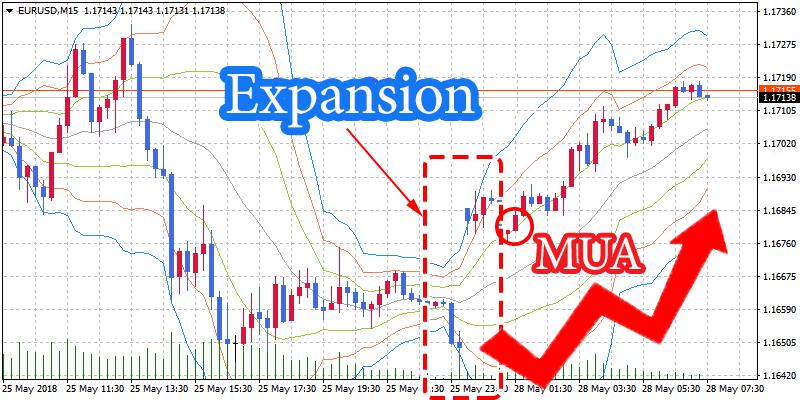 Ví dụ giao dịch dựa trên Expansion