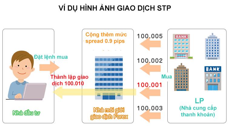 Hình ảnh giao dịch STP