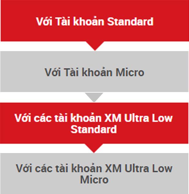 So sánh tài khoản XM